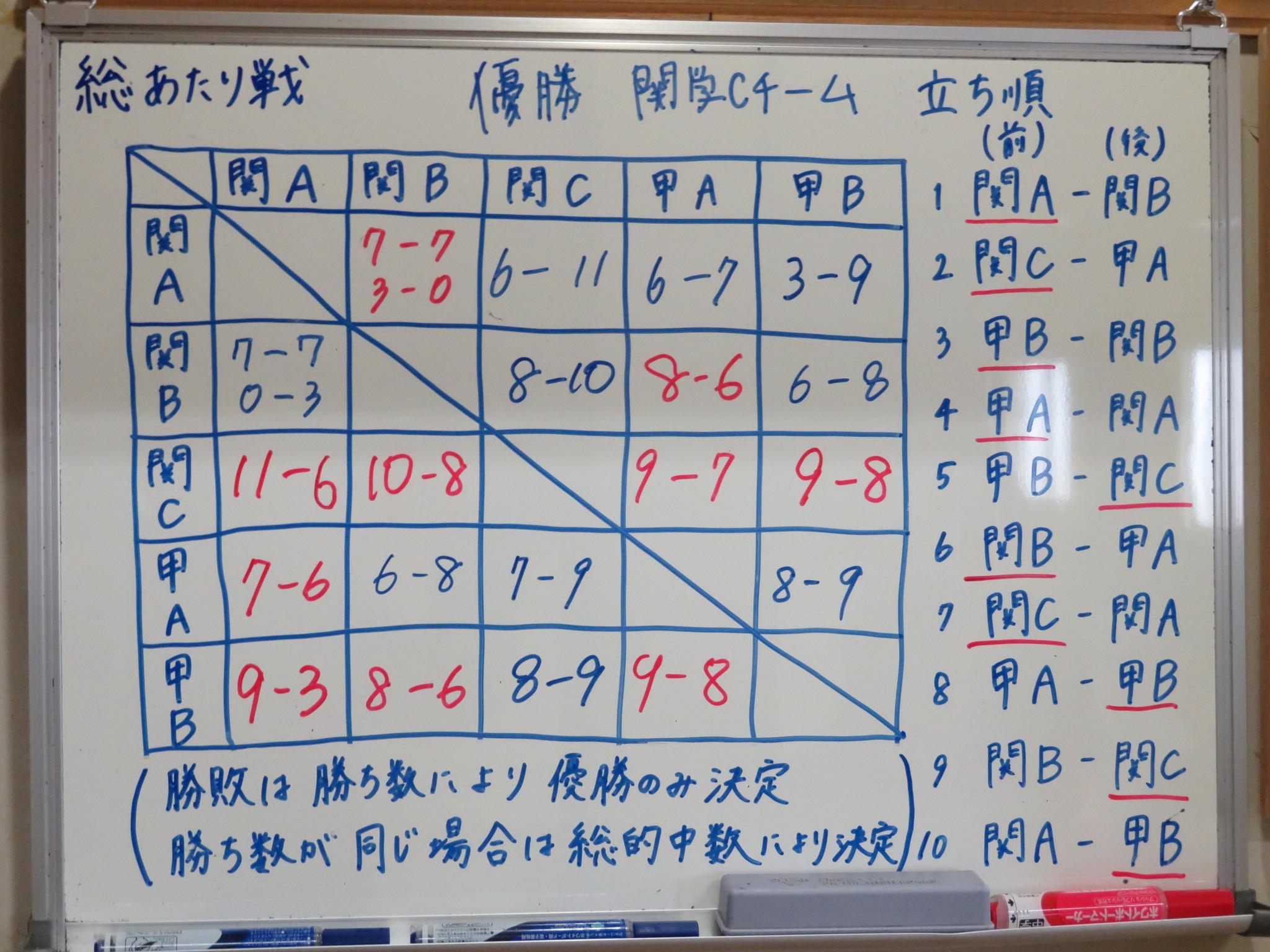 優勝 関学Cチーム 4勝0敗