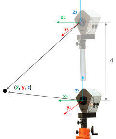 360 photogrammetry principal