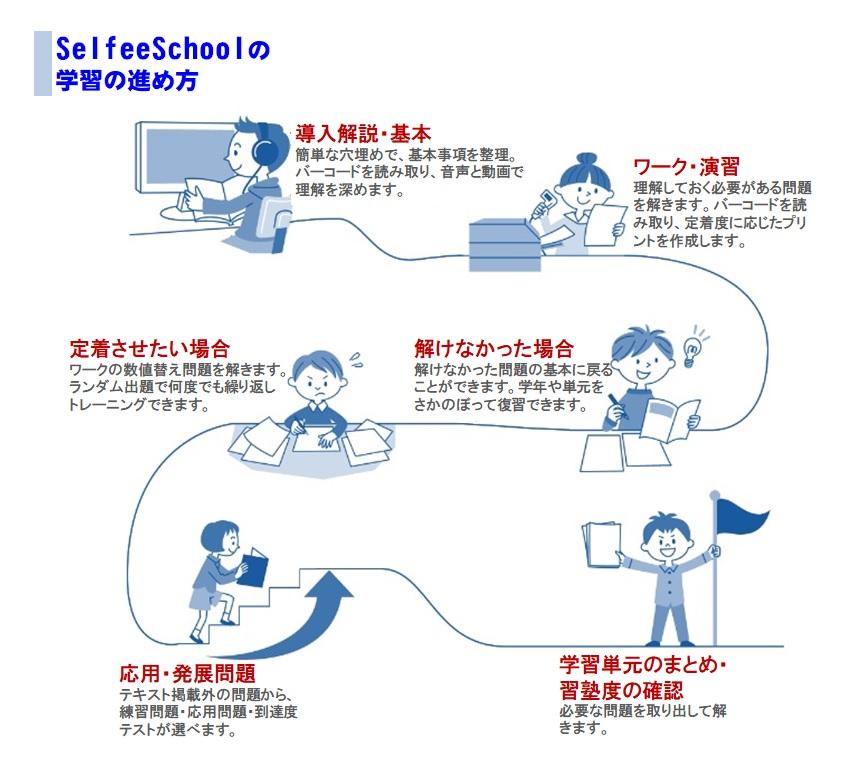Selfee Schoolの学習の進め方 導入・基本 ワーク・演習 定着・パターン問題 応用・発展 まとめ・習熟度確認