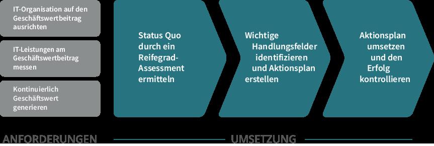 Anforderungen und Umsetzung zur fokussierten Ausrichtung der IT auf den Geschäftswertbeitrag – ValorIT GmbH