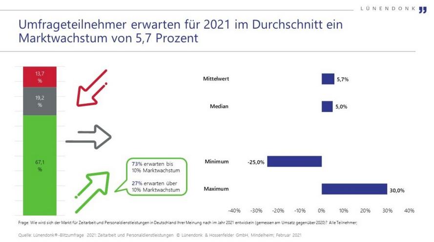 Aussichten für 2021: zart rosig