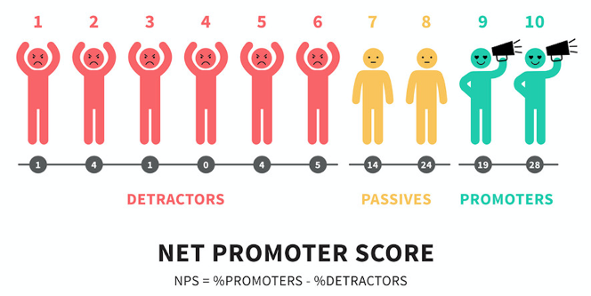 Net Promoter Score Detractors,  Passives and Promoters
