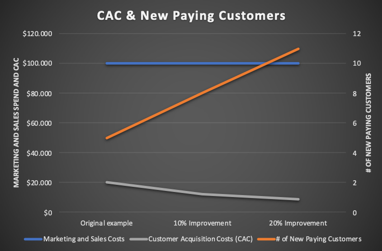 CAC and new paying customers