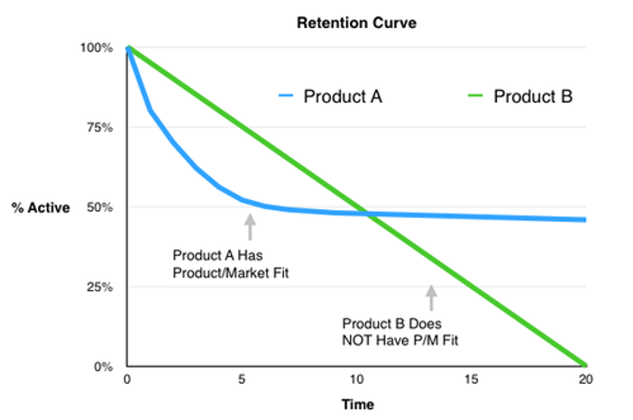 Customer Retention Curves analysing Product/Market Fit