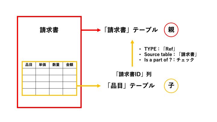 請求書アプリで、列TYPE「Ref」から「Is a part of ?」を利用してテーブル間の親子関係を設定する。