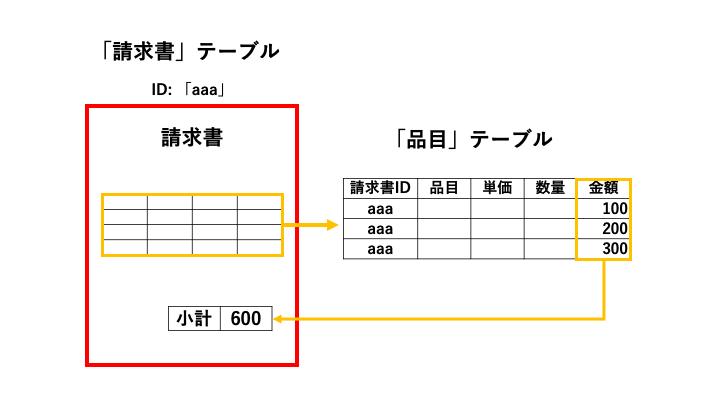 「請求書」レコードの「ID」と同じ「請求書ID」を持つ「品目」レコードを抜き出して、その金額を合計する。