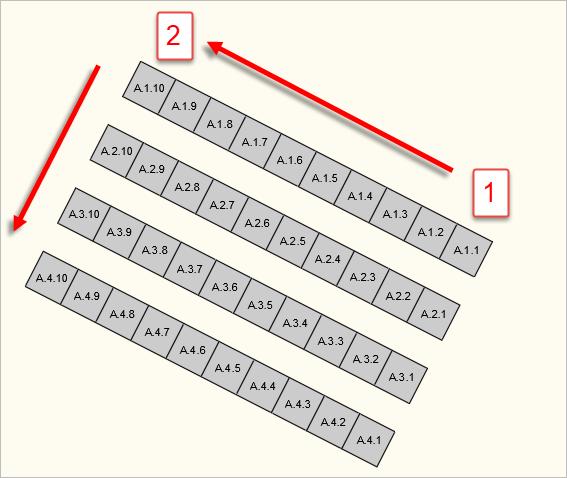 Aufsteigende Nummerierung der Stühle eines Stuhlblocks nach Reihe und Stuhl