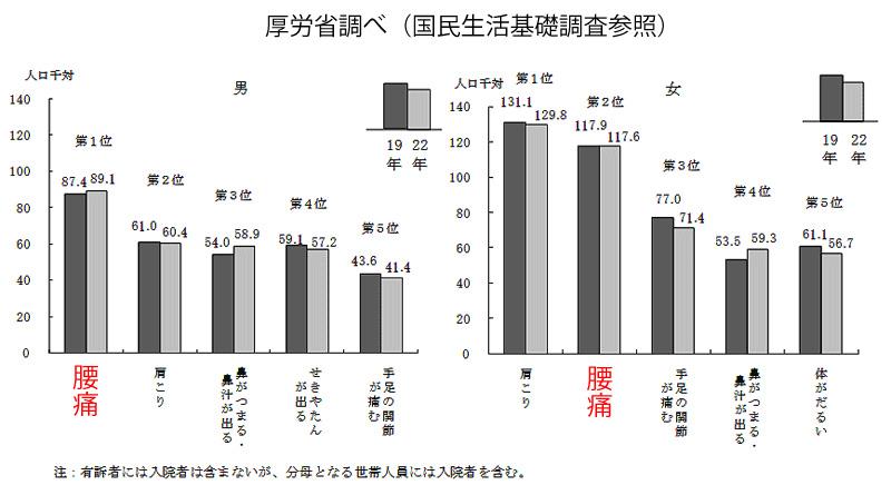 厚労省の腰痛統計