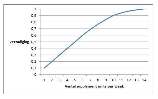 effect van de hoeveelheid inname van supplement op je lichaam