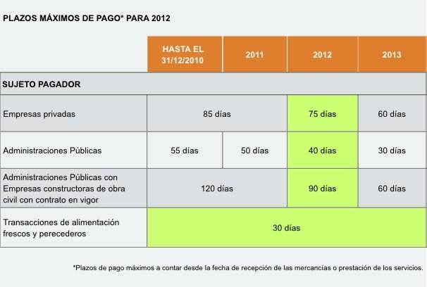 Cuadro de plazos máximos para el pago en 2012