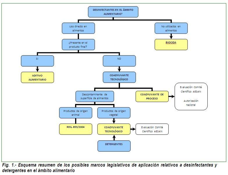 Esquema de marcos legislativos de aplicación para desinfectantes y detergentes en el ámbito alimentario.