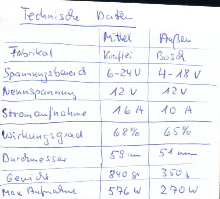 Motorendaten