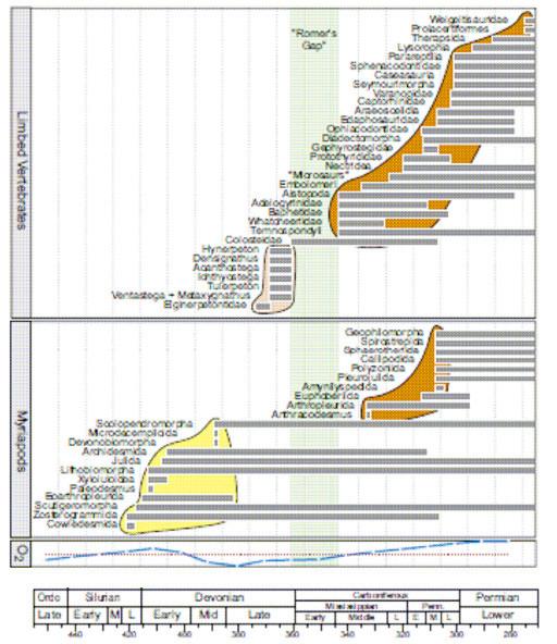 図14.動物の2段階の陸棲化と酸素分圧変化