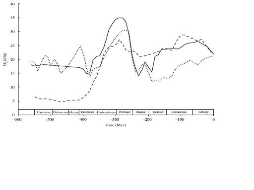 図10.酸素分圧の変遷
