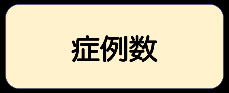 福岡大学消化器外科における疾患別の症例数