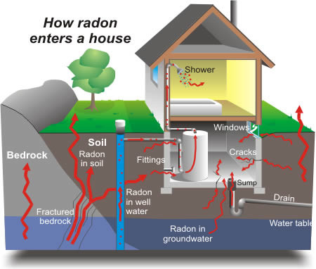 Detect Radon with a Radon Test