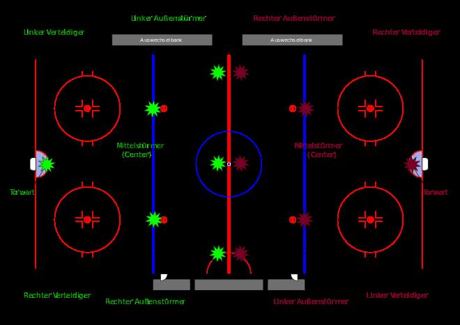 Aufstellung im Eishockey