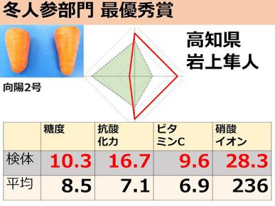 酸化力・糖度が高く、硝酸イオンが低い、全体のバランスがよいと評価されました。