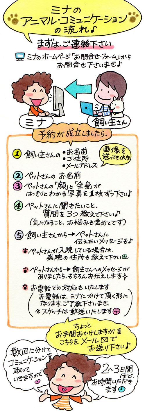 マンガで解説♪アニマルコミュニケーション:予約方法の図