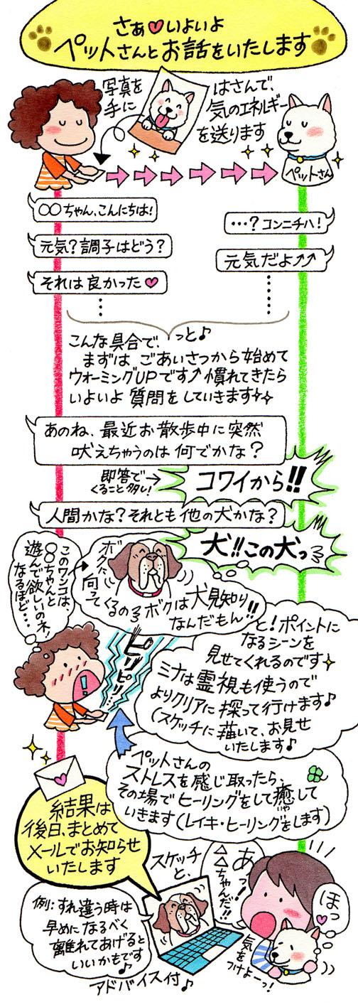 マンガで解説♪アニマルコミュニケーション:ペットさんとお話する図