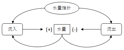図2 因果ループ図