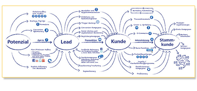 Potenzial -> Lead -> Kunde -> Stammkunde