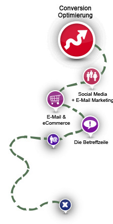 Intelligentes E-Mail Marketing zur effizienten Conversion Optimierung