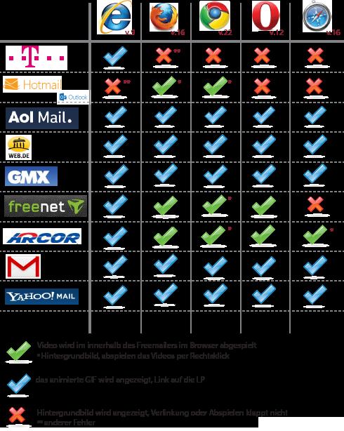 Freemailer und Videomail-Unterstützung für erfolgreiches E-Mail Marketing