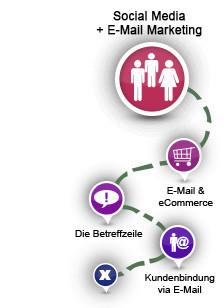 Mehr Reichweite für Ihren Erfolg: E-Mail und Social Media Marketing kombinieren