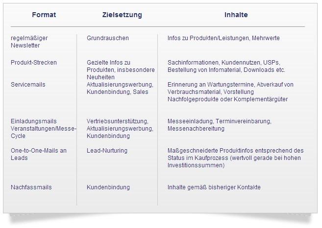 E-Mail Formate und Einsatzmöglichkeiten im E-Mail Marketing