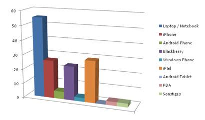 Smartphones, Tablets und Laptops - Nutzung im Vertrieb und Mailing Marketing