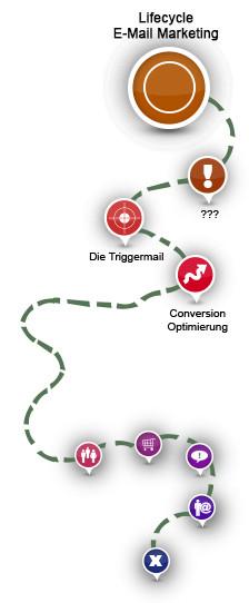Eine runde Sache: erfolgreich mit Lifecycle E-Mail Marketing