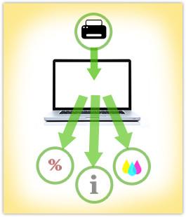 Startschuss für erfolgreiches Lifecycle E-Mail Marketing: die Produktregistrierung!