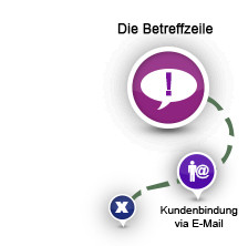 Partner (fast) fürs Leben: Kundenbindung via E-Mail Marketing
