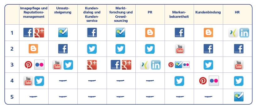 Social Media und seine Möglichkeiten