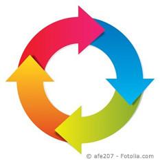 Nach der Registrierung kommt: der Lifecycle!