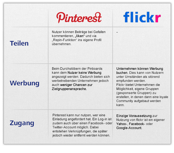 Social Media Marketing Service - Pinterest und flickr im Vergleich