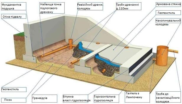 проведення гідроізоляції з дренажем