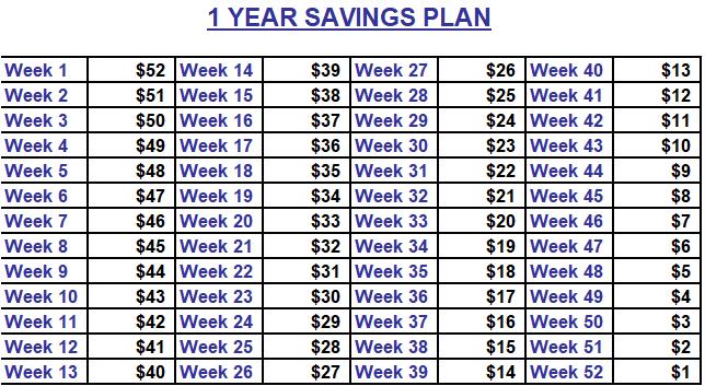 Small amount savings plan, 52 week savings plan, 1 year saving plan, save money, budget