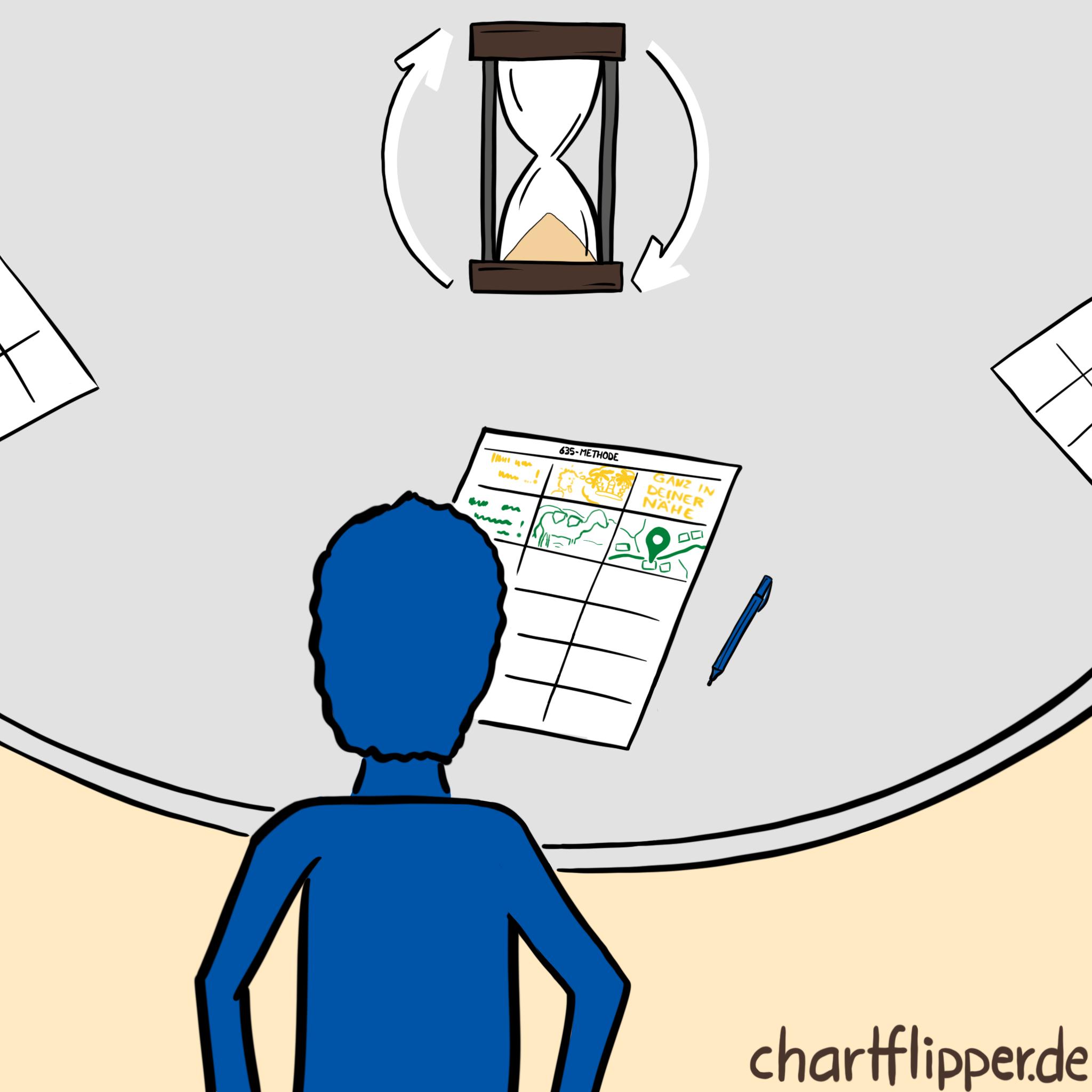 Jede Phase der 635 Methode dauert 5 Minuten und beginnt direkt nach dem Ende der vorhergehenden.