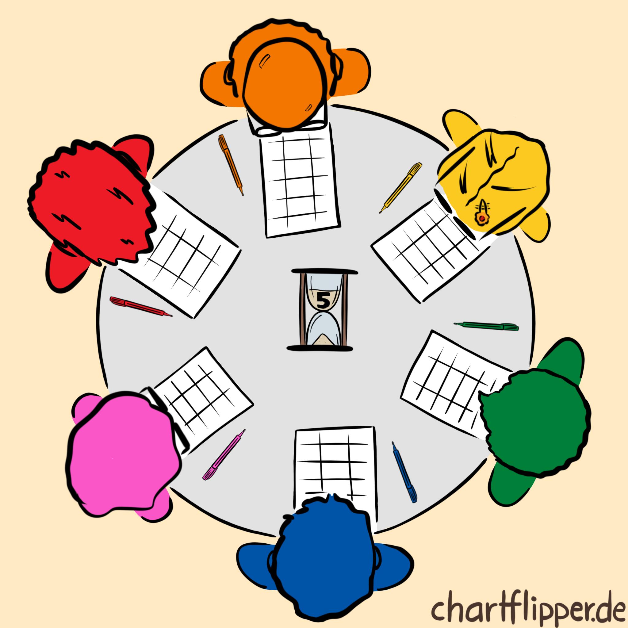 Die 635 Methode nutzt die Kreativität einer Gruppe 4 bis 6 Personen