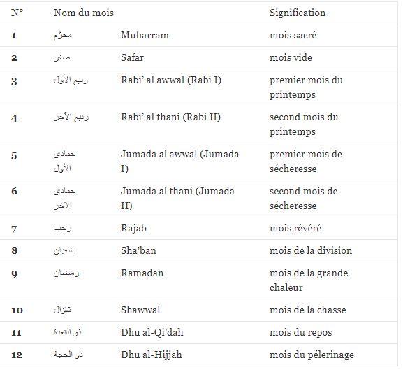 Calendrier Musulmans.Calendrier Musulman Site De 1996filsblog