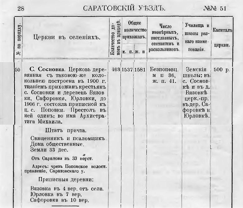 Справочная книга Саратовской Епархии 1912 года (Саратов : Тип. Союза Печ. Дела)