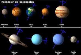 Inclinación de los planetas