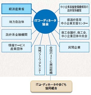 ITコーディネータやまぐち協同組合(ITCY)はネットワーク連携で支援します