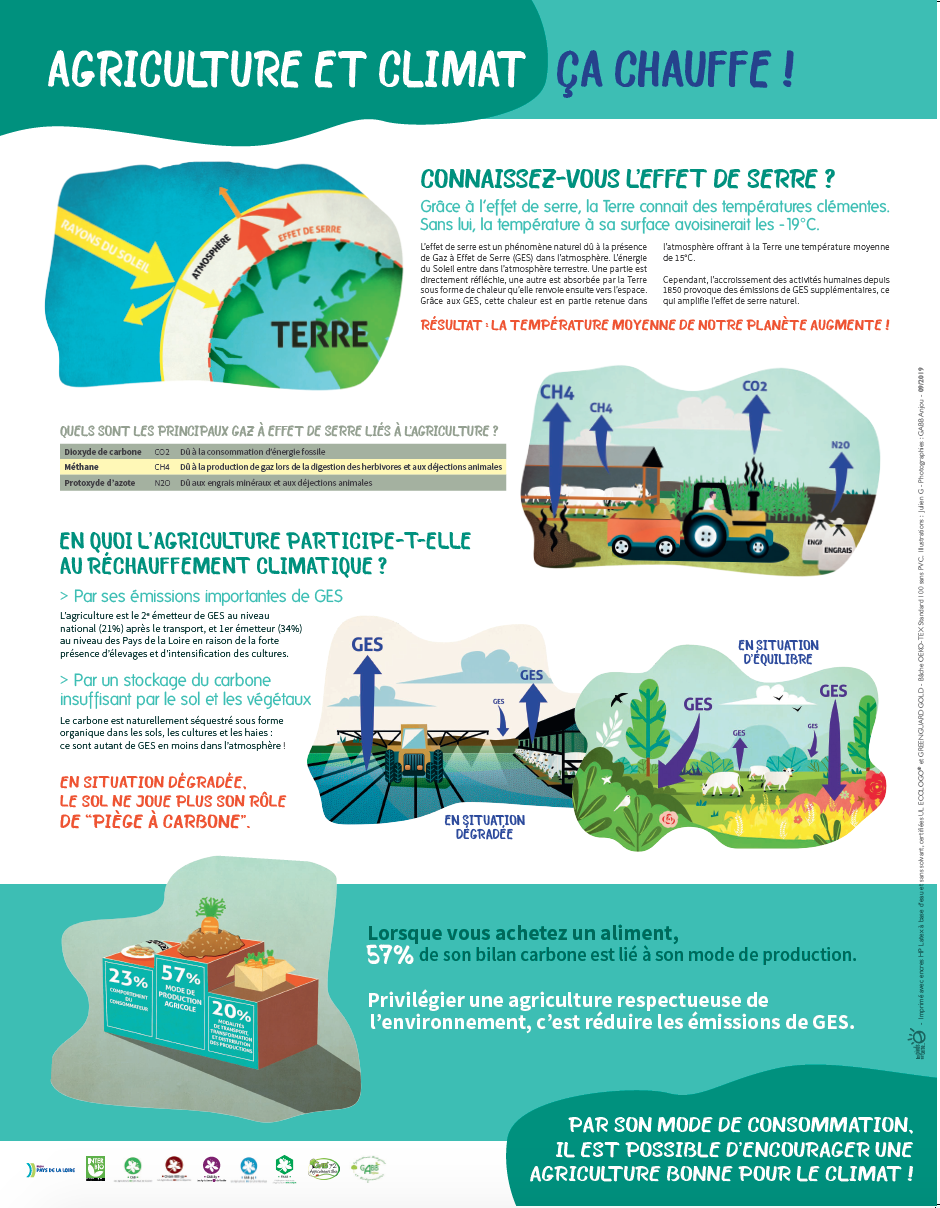 Agriculture bio et Climat. 3 panneaux avec oeillets. 2019.