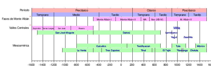 tabla comparativo de culturas en la zona de Oaxaca