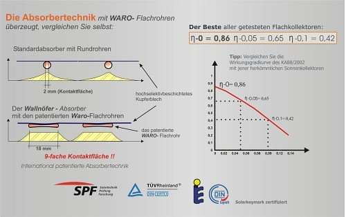 Absorber im Vergleich: die patentierten Waro-Flachrohre vs. herkömmliche Rundrohre
