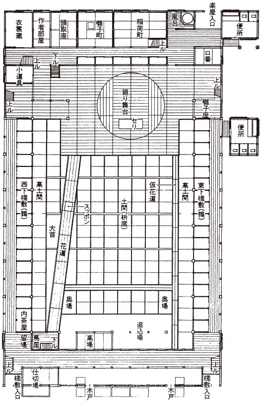 Ground floor of the Ichimura-za Theatre in Edo (now Tokyo) during the Bunka and Bunsei years (1804 to 1830). The theatre is similar to the present-day Kabuki-za. The width of the whole building is about 12 ken. (Source: Kabuki Dictionary, Heibonsha)