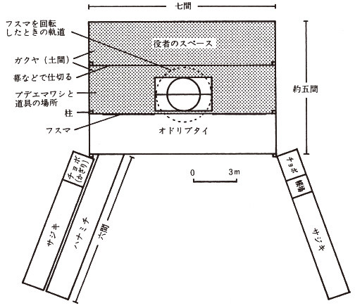 Plan of the Nishi-Shioko Revolving Stage when assembled with a stage width of seven ken. It is similar in size to the Ichimura-za stage, shown here on the same scale.